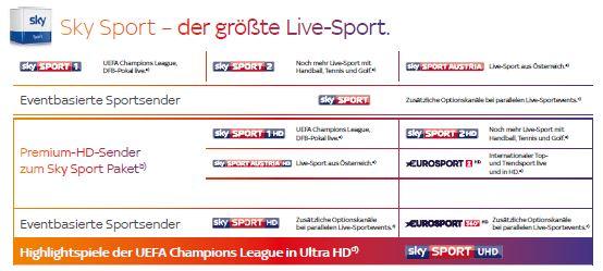 Sky Sport Paket Senderübersicht